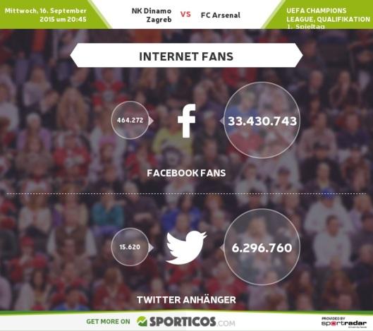 Sporticos_com_nk_dinamo_zagreb_vs_fc_arsenal
